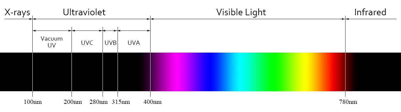 UV-VIS-IR Spectrum